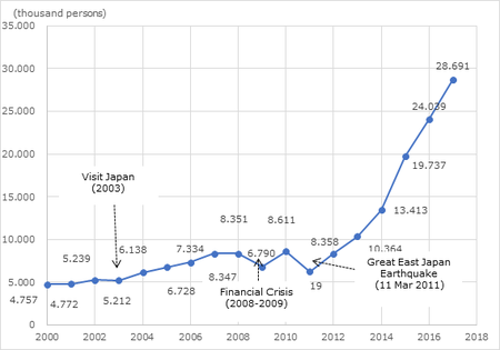 Figure 1 Foreign visitors to Japan: 2010—2017