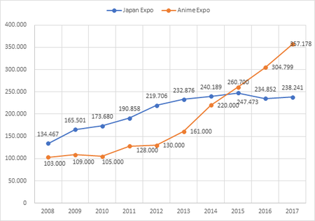 Figure 3 Number of visitors: Japan Expo and Anime Expo